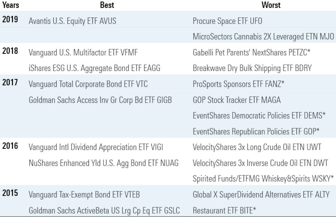 Morningstar - The Best and Worst ETFs of the Past Five Years